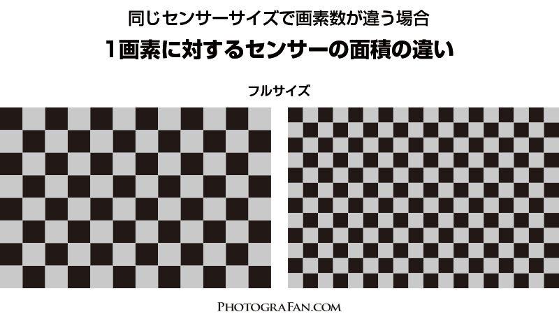 イメージセンサーのサイズは同じで画素数が違う場合