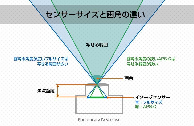 センサーサイズの違いで変わる画角の図解