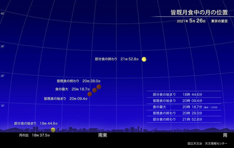 2021年5月26日皆既月食の方角と時間