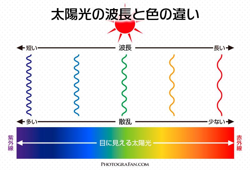 太陽光の波長と色の違い