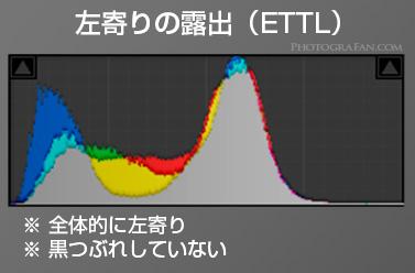 左寄りの露出(ETTL)のヒストグラム
