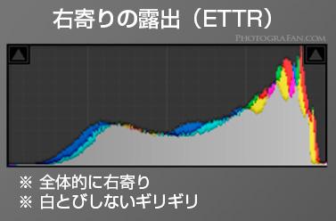 左寄りの露出(ETTR)のヒストグラム