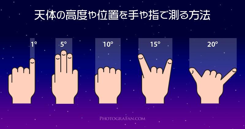 天体の高度や位置を手や指で測る方法